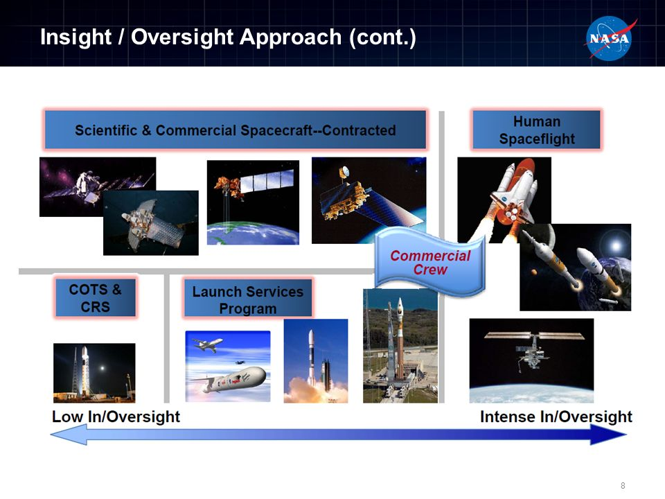 Insight / Oversight Approach (cont.) 8