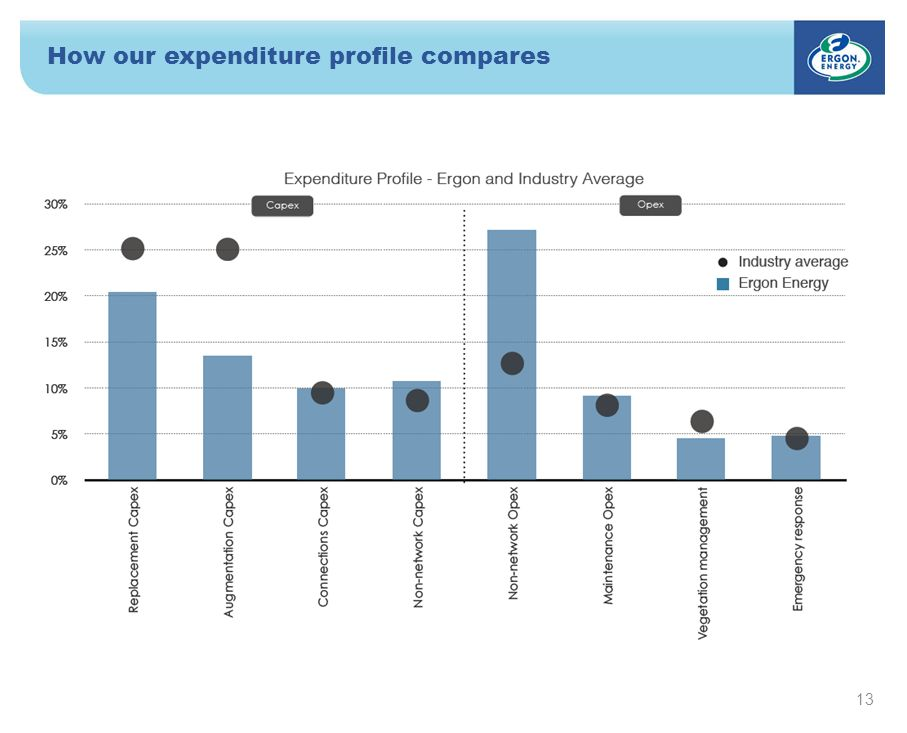 How our expenditure profile compares 13