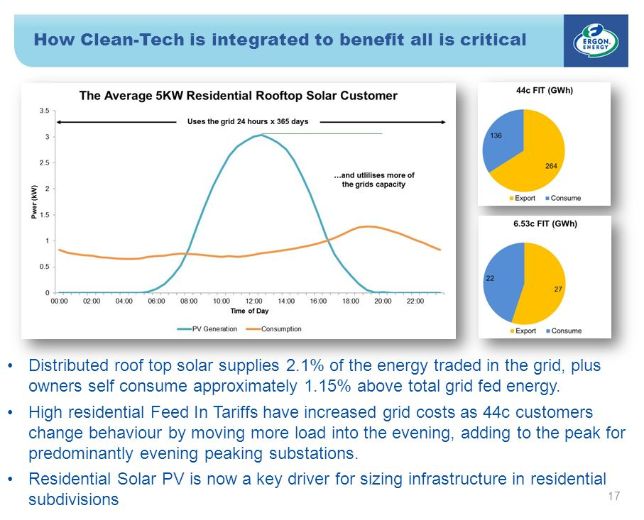How Clean-Tech is integrated to benefit all is critical 17 Distributed roof top solar supplies 2.1% of the energy traded in the grid, plus owners self consume approximately 1.15% above total grid fed energy.