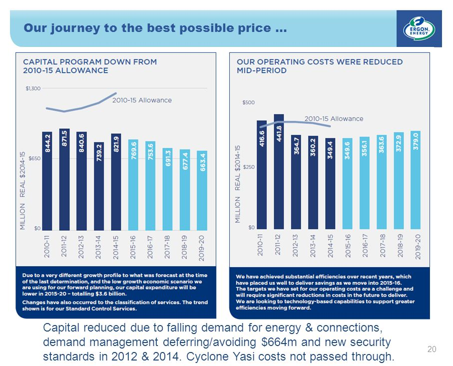 Our journey to the best possible price … 20 Capital reduced due to falling demand for energy & connections, demand management deferring/avoiding $664m and new security standards in 2012 & 2014.