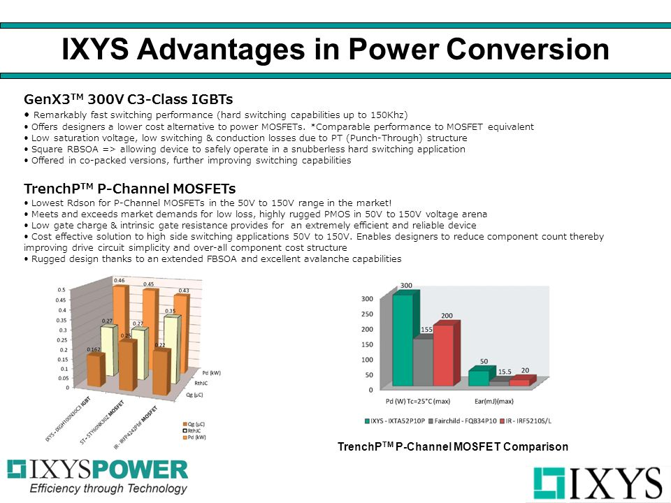 IXYS Advantages in Power Conversion GenX3 TM 300V C3-Class IGBTs Remarkably fast switching performance (hard switching capabilities up to 150Khz) Offers designers a lower cost alternative to power MOSFETs.