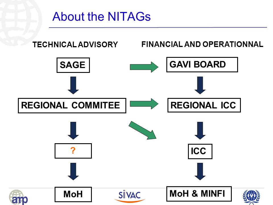 About the NITAGs SAGE TECHNICAL ADVISORY FINANCIAL AND OPERATIONNAL REGIONAL COMMITEE .