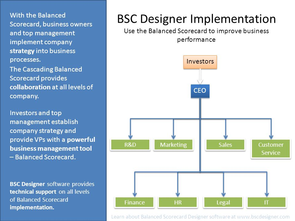 BSC Designer Implementation Why use the Balanced Scorecard? The ...