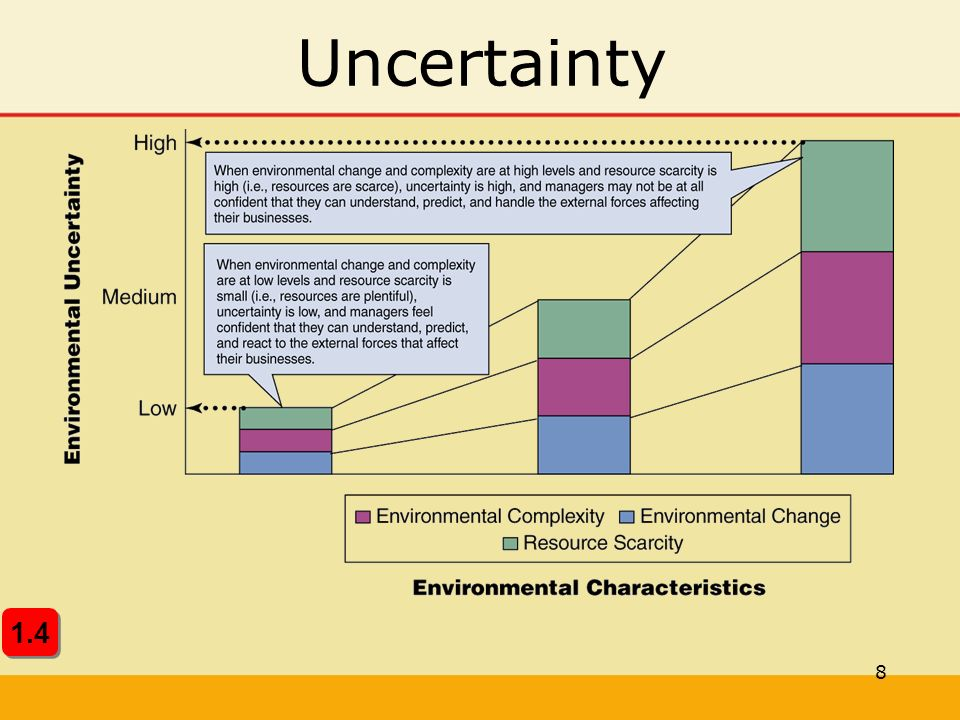 29 Acting on Threats and Opportunities Cognitive Maps  simplified models of external environments  depicts how managers believe environmental factors relate to possible organizational actions 4.3