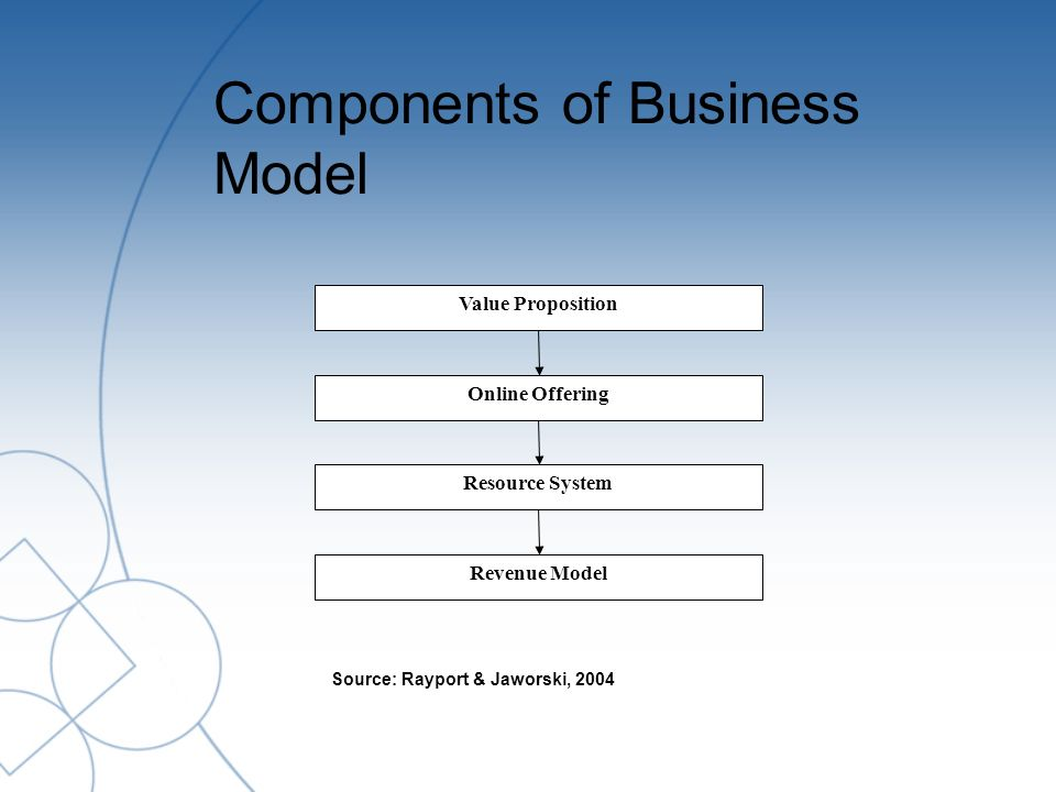 Components of Business Model Value Proposition Online Offering Resource System Revenue Model Source: Rayport & Jaworski, 2004