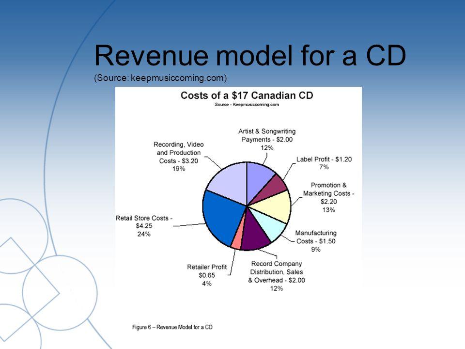 Revenue model for a CD (Source: keepmusiccoming.com)