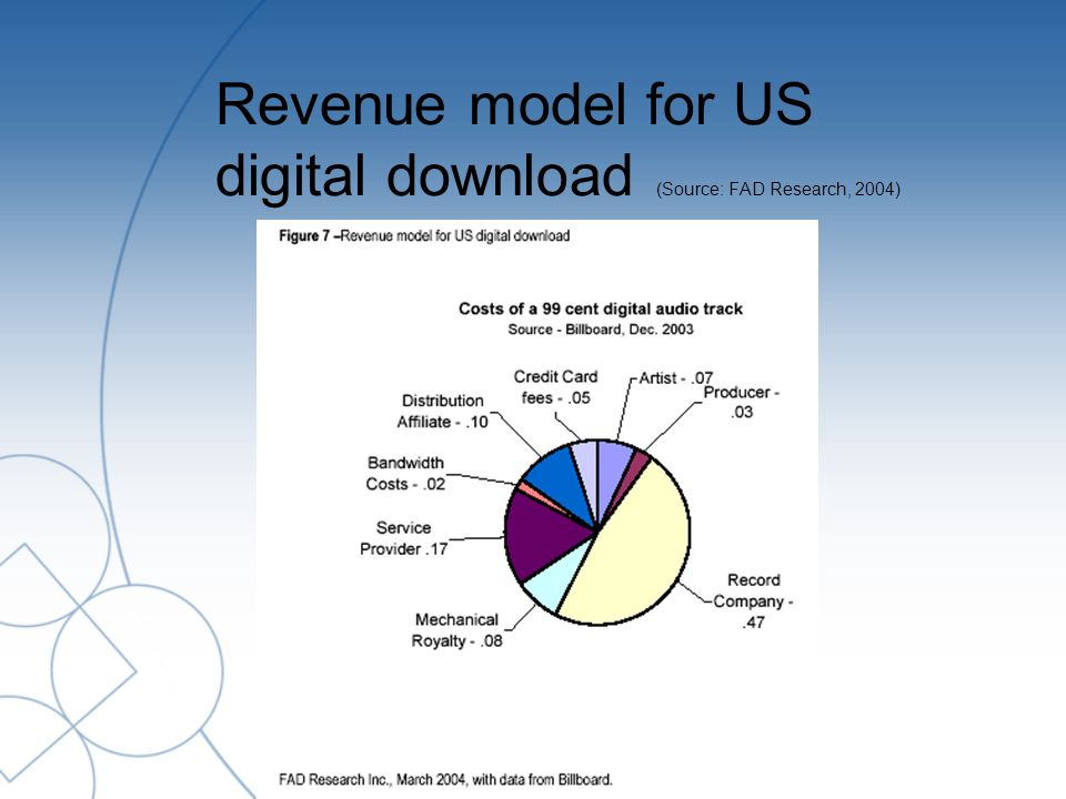 Revenue model for US digital download (Source: FAD Research, 2004)