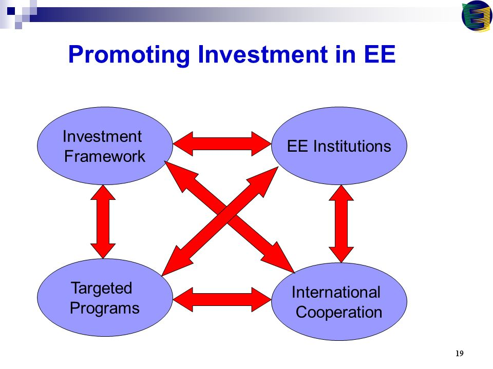19 Promoting Investment in EE Investment Framework EE Institutions Targeted Programs International Cooperation