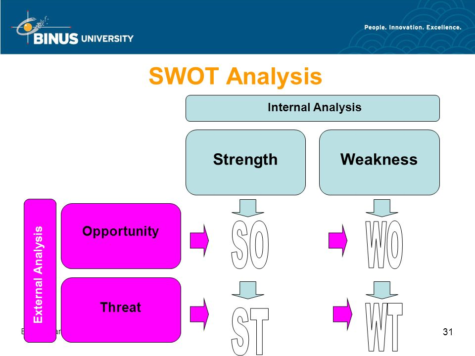 Bina Nusantara University 31 SWOT Analysis StrengthWeakness Internal Analysis Opportunity Threat External Analysis