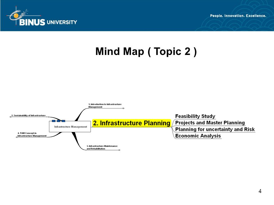 Bina Nusantara University 4 Mind Map ( Topic 2 )