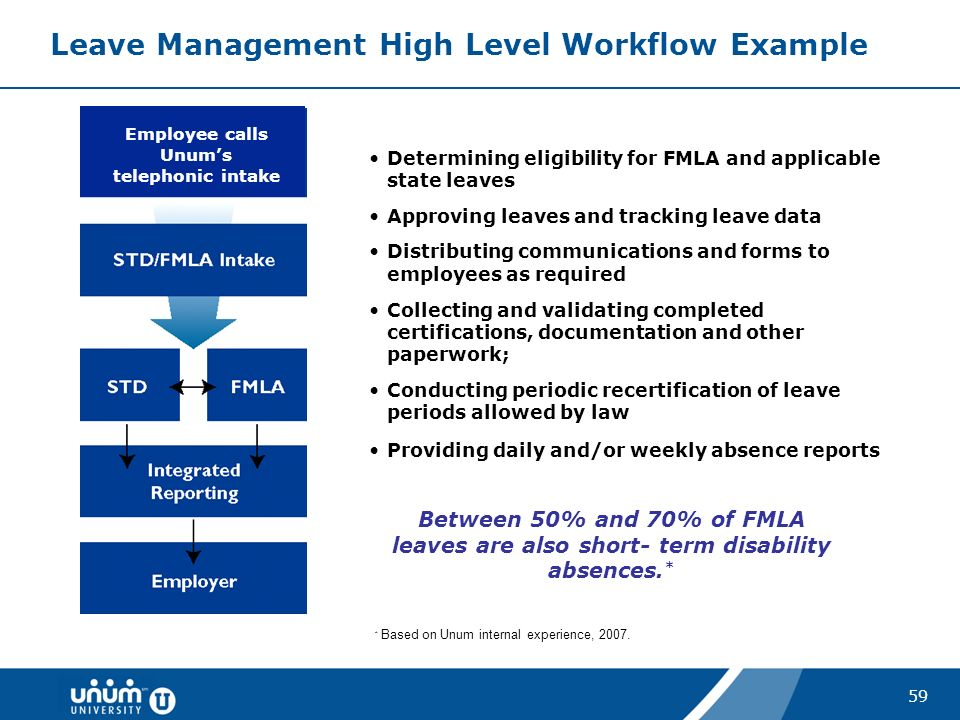Introduction to FMLA and FMLA Outsourcing Ellen Donovan McCann ...