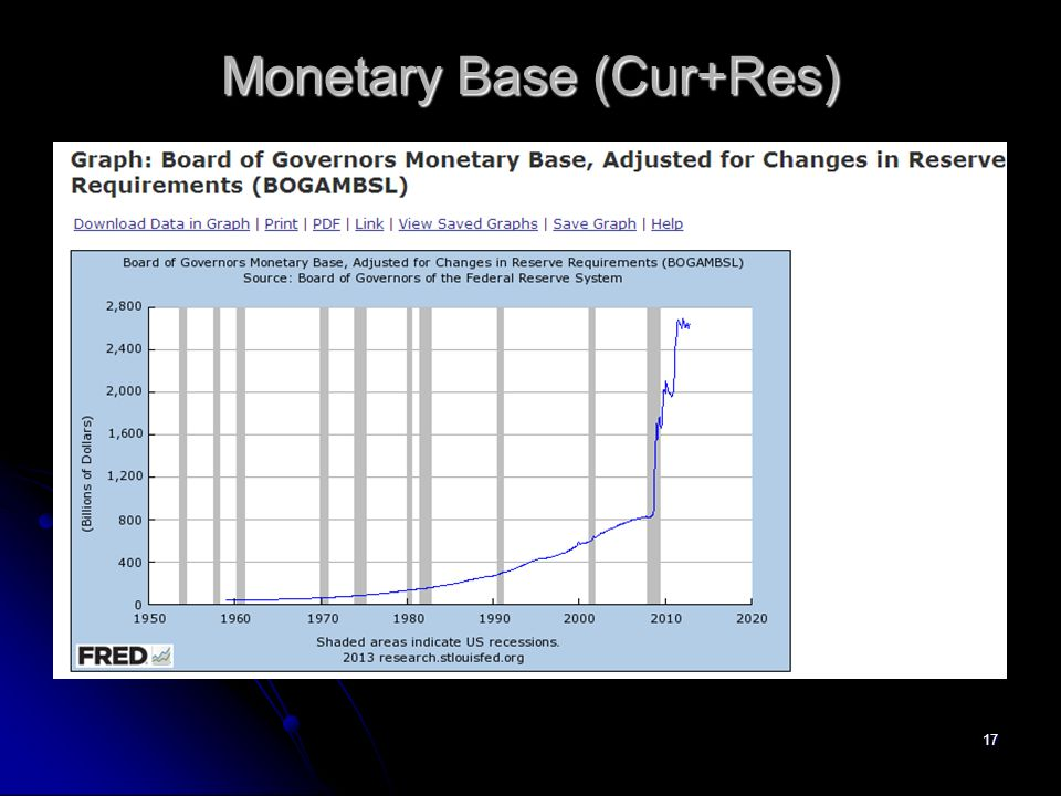 17 Monetary Base (Cur+Res)