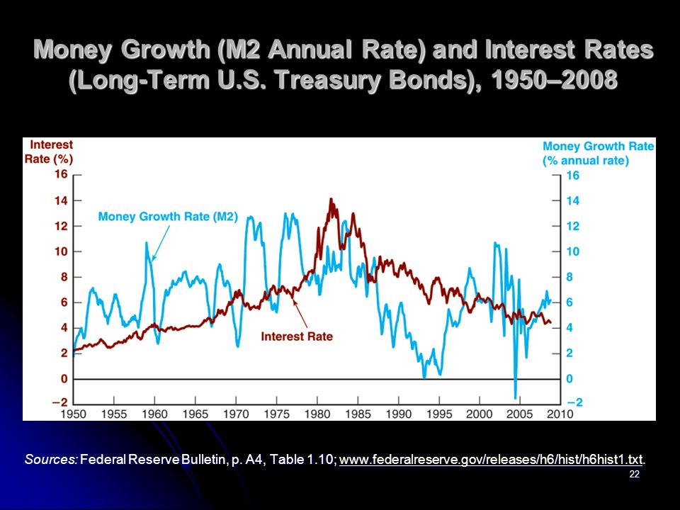 22 Money Growth (M2 Annual Rate) and Interest Rates (Long-Term U.S.