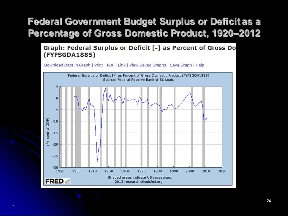 24 Federal Government Budget Surplus or Deficit as a Percentage of Gross Domestic Product, 1920–2012.