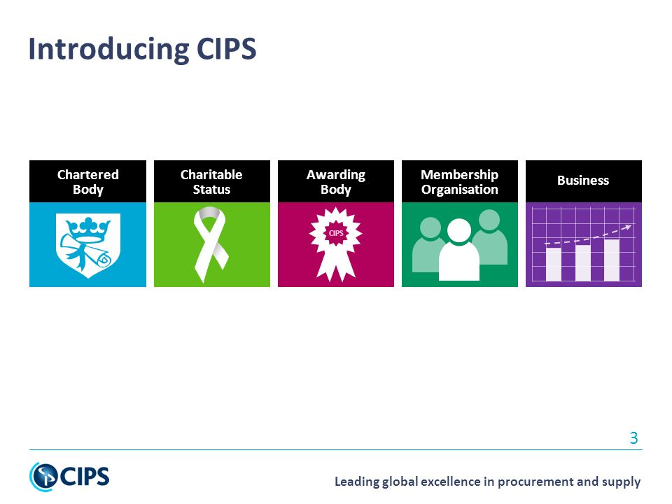 Leading global excellence in procurement and supply 3 Introducing CIPS Awarding Body CIPS Charitable Status Business Chartered Body Membership Organisation
