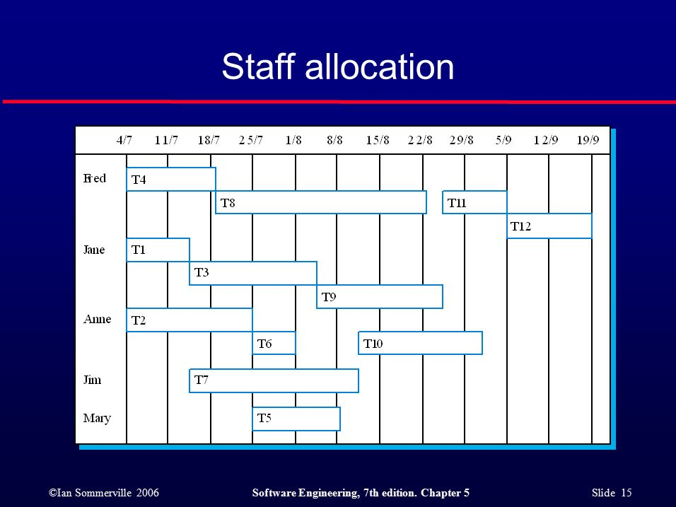 ©Ian Sommerville 2006Software Engineering, 7th edition. Chapter 5 Slide 15 Staff allocation