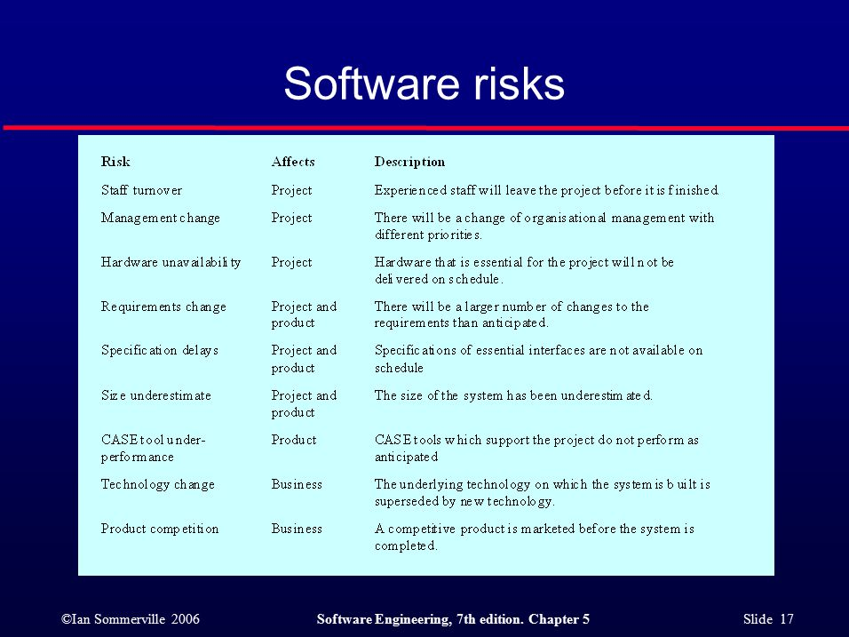 ©Ian Sommerville 2006Software Engineering, 7th edition. Chapter 5 Slide 17 Software risks