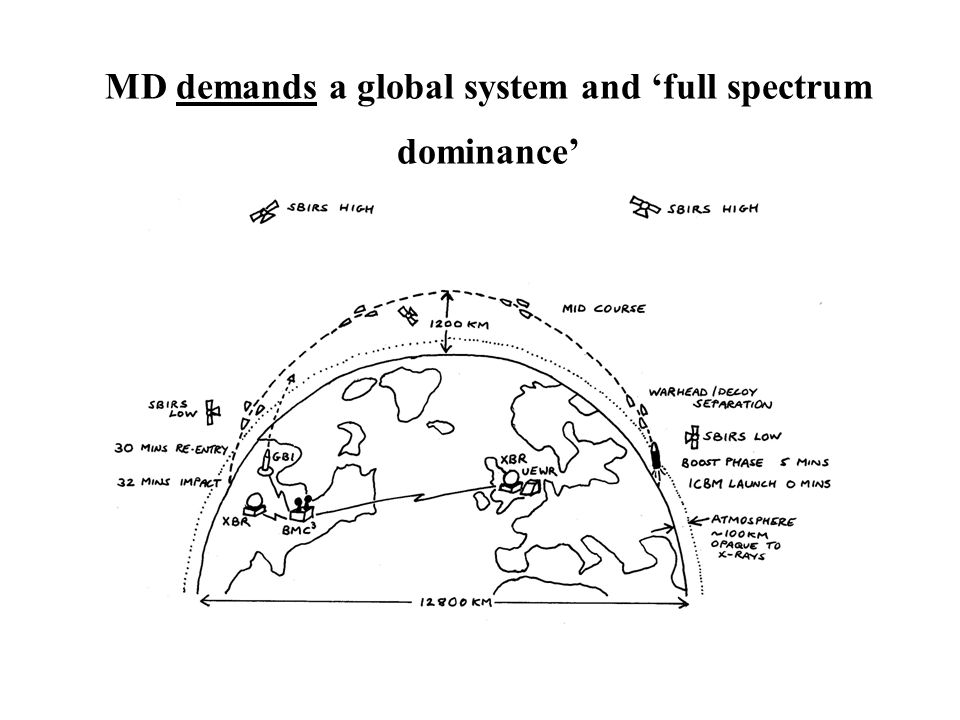 MD demands a global system and 'full spectrum dominance'