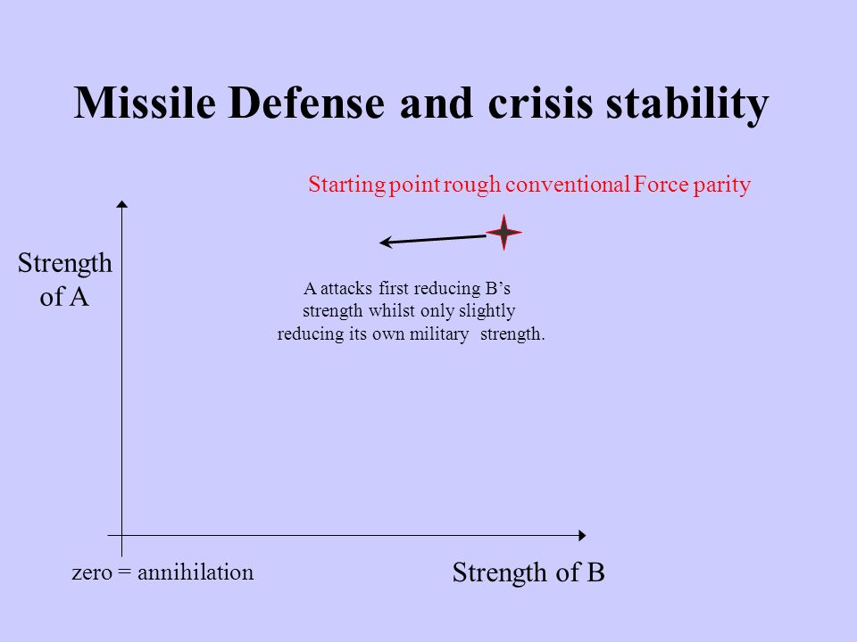 Strength of A Strength of B Starting point rough conventional Force parity A attacks first reducing B's strength whilst only slightly reducing its own military strength.