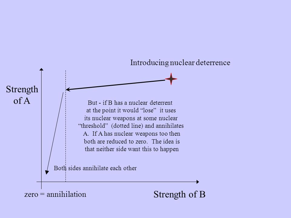 Strength of A Strength of B Introducing nuclear deterrence But - if B has a nuclear deterrent at the point it would lose it uses its nuclear weapons at some nuclear threshold (dotted line) and annihilates A.