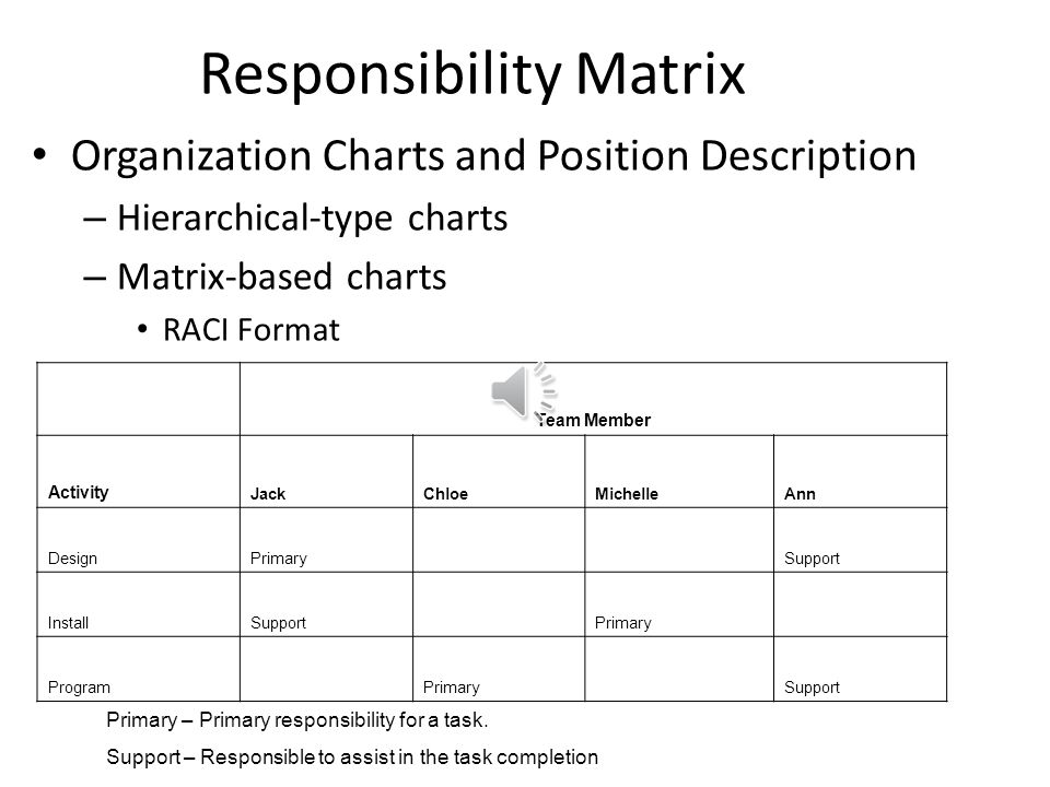 Develop Human Resource Plan: Tools and Techniques Organization Charts and Position Description