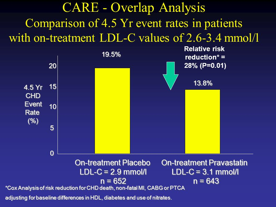 CARE - Overlap Analysis Comparison of 4.5 Yr event rates in patients with on-treatment LDL-C values of mmol/l On-treatment Placebo LDL-C = 2.9 mmol/l n = 652 On-treatment Pravastatin LDL-C = 3.1 mmol/l n = 643 n = Yr CHD Event Rate (%) 19.5% 13.8% *Cox Analysis of risk reduction for CHD death, non-fatal MI, CABG or PTCA adjusting for baseline differences in HDL, diabetes and use of nitrates.