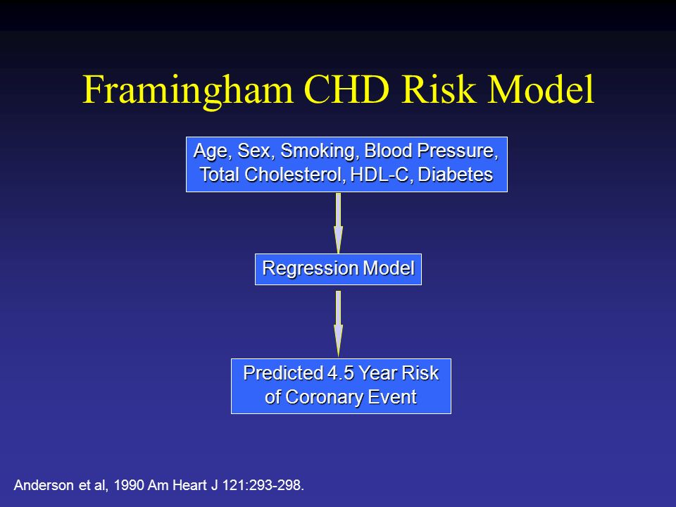 Framingham CHD Risk Model Age, Sex, Smoking, Blood Pressure, Total Cholesterol, HDL-C, Diabetes Regression Model Predicted 4.5 Year Risk of Coronary Event Anderson et al, 1990 Am Heart J 121: