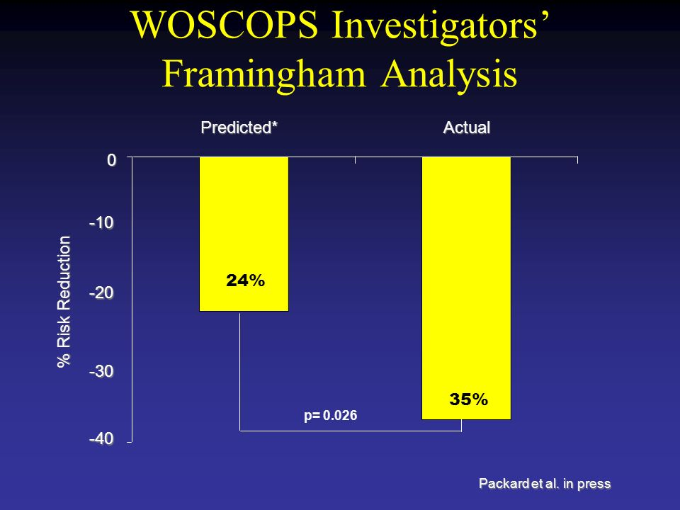 WOSCOPS Investigators' Framingham Analysis Packard et al.