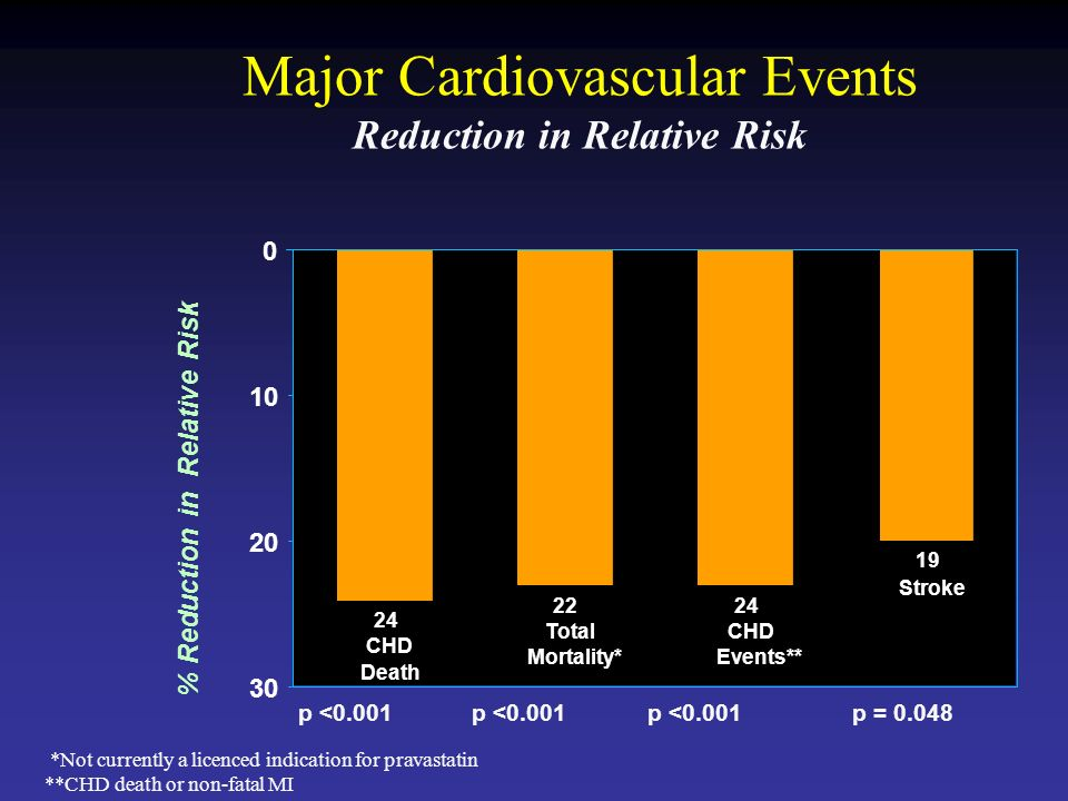 Major Cardiovascular Events Reduction in Relative Risk p = 0.048p < CHD Death 22 Total Mortality* 24 CHD Events** 19 Stroke % Reduction in Relative Risk *Not currently a licenced indication for pravastatin **CHD death or non-fatal MI