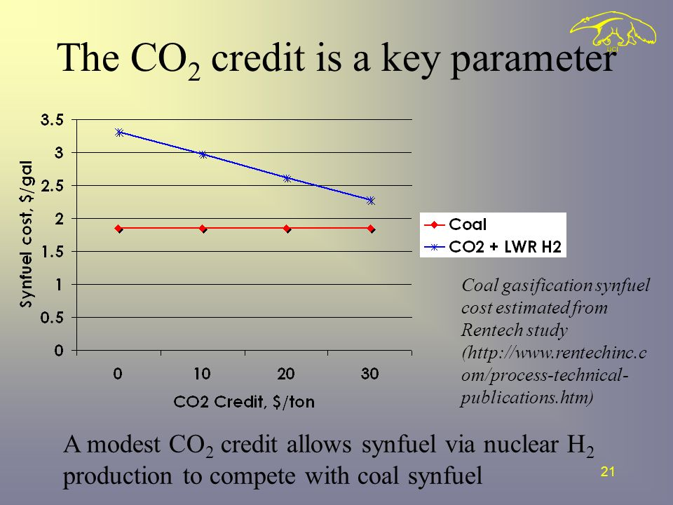 21 The CO 2 credit is a key parameter A modest CO 2 credit allows synfuel via nuclear H 2 production to compete with coal synfuel Coal gasification synfuel cost estimated from Rentech study (  om/process-technical- publications.htm)