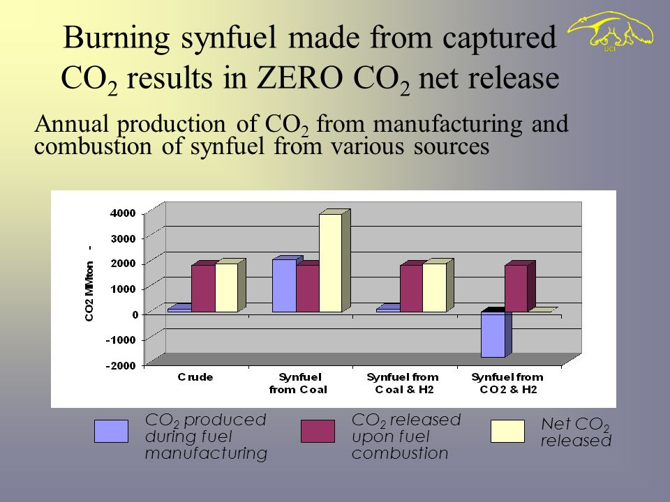 Century Gothic 24 bold CO 2 produced during fuel manufacturing CO 2 released upon fuel combustion Net CO 2 released Burning synfuel made from captured CO 2 results in ZERO CO 2 net release Annual production of CO 2 from manufacturing and combustion of synfuel from various sources