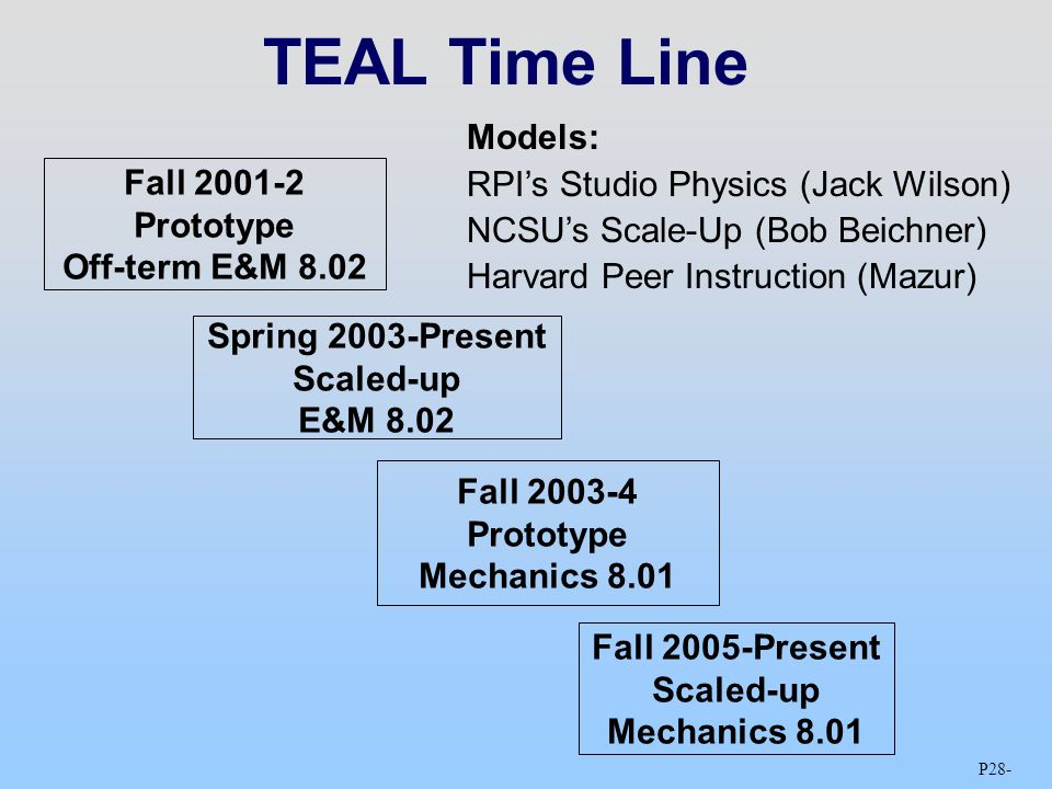 P28 - TEAL Time Line Models: RPI's Studio Physics (Jack Wilson) NCSU's Scale-Up (Bob Beichner) Harvard Peer Instruction (Mazur) Fall Prototype Off-term E&M 8.02 Spring 2003-Present Scaled-up E&M 8.02 Fall Prototype Mechanics 8.01 Fall 2005-Present Scaled-up Mechanics 8.01