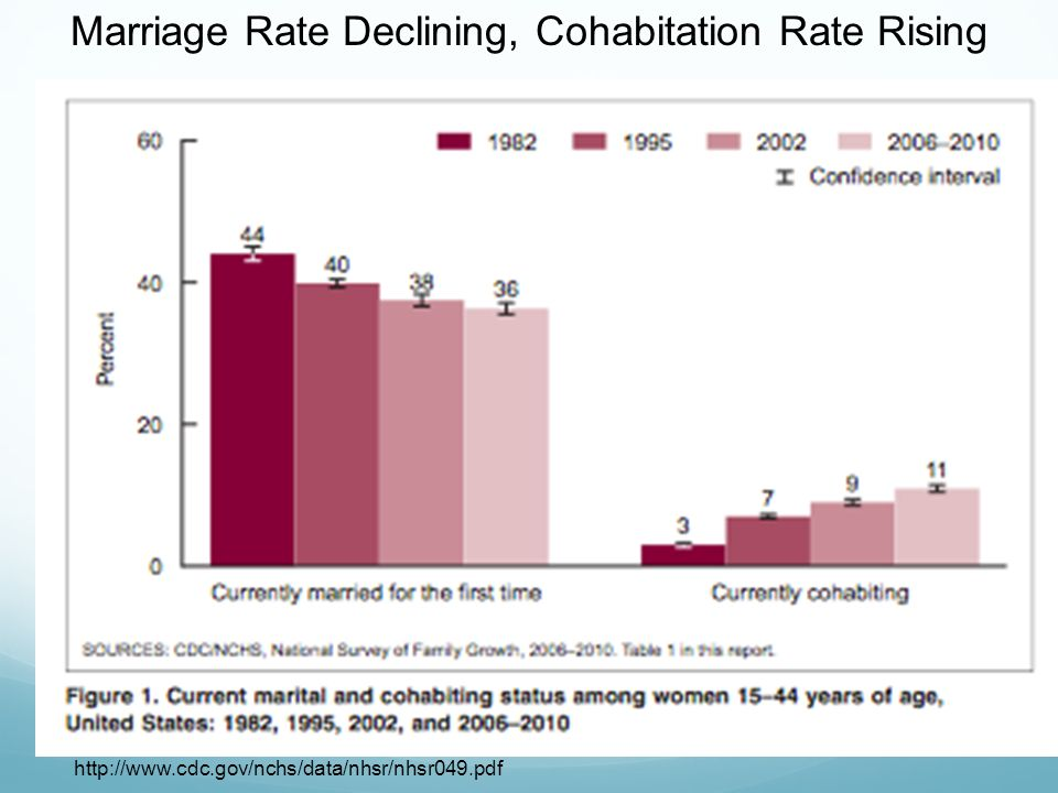 Marriage Rate Declining, Cohabitation Rate Rising