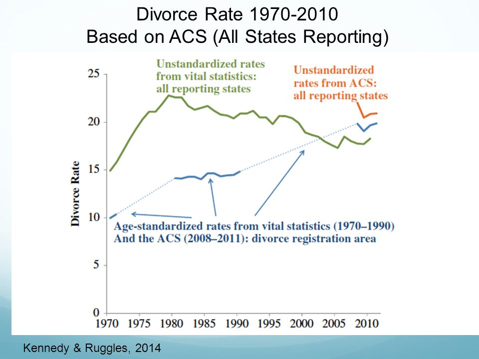 Divorce Rate Based on ACS (All States Reporting) Kennedy & Ruggles, 2014