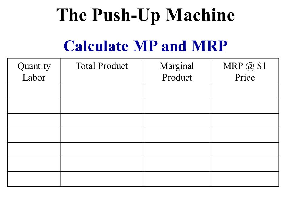 Calculate MP and MRP The Push-Up Machine Quantity Labor Total ProductMarginal Product MRP @ $1 Price