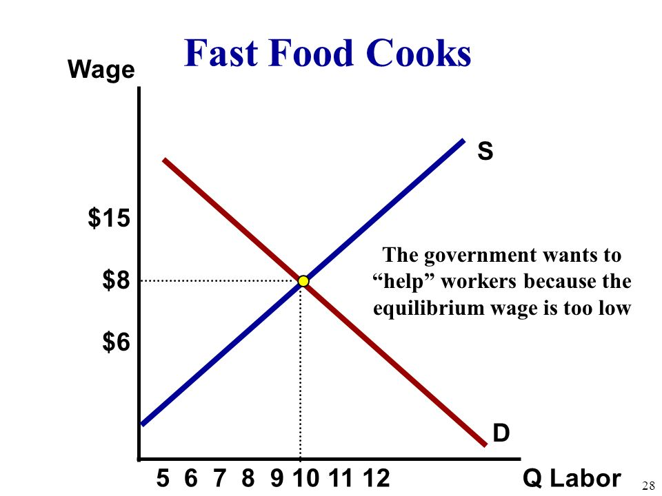 S Wage Q Labor D Fast Food Cooks $15 $8 $6 The government wants to help workers because the equilibrium wage is too low 28 5 6 7 8 9 10 11 12