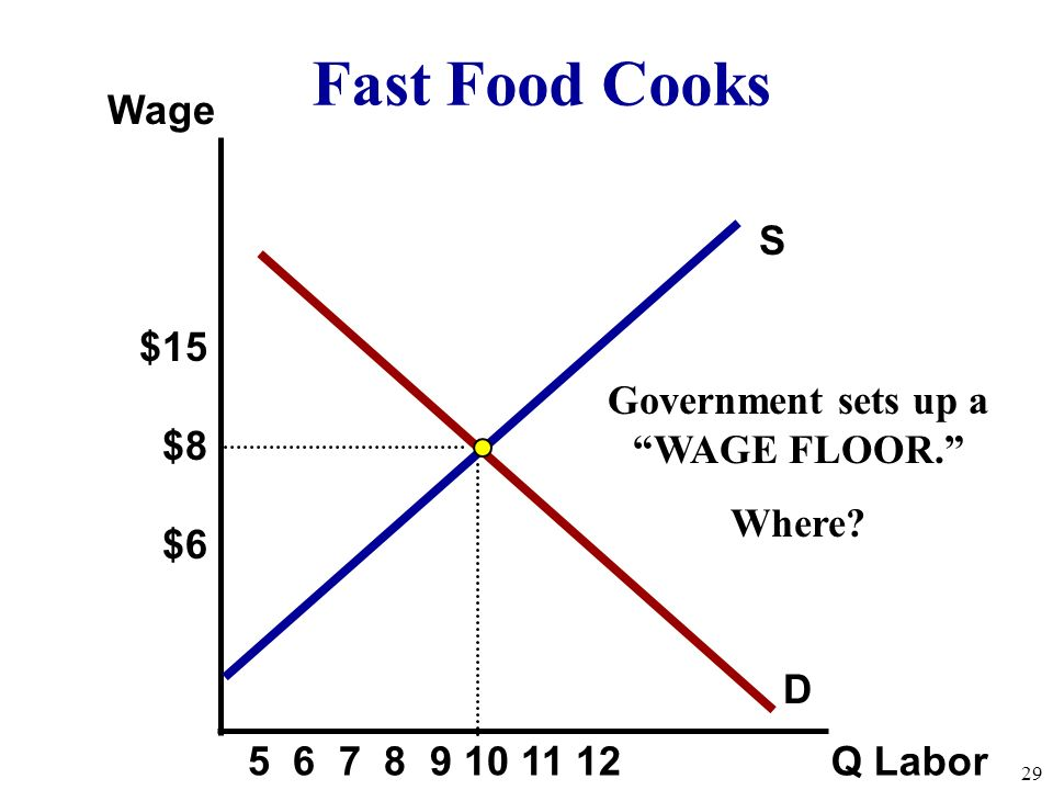 S Wage Q Labor D Fast Food Cooks Government sets up a WAGE FLOOR. Where.