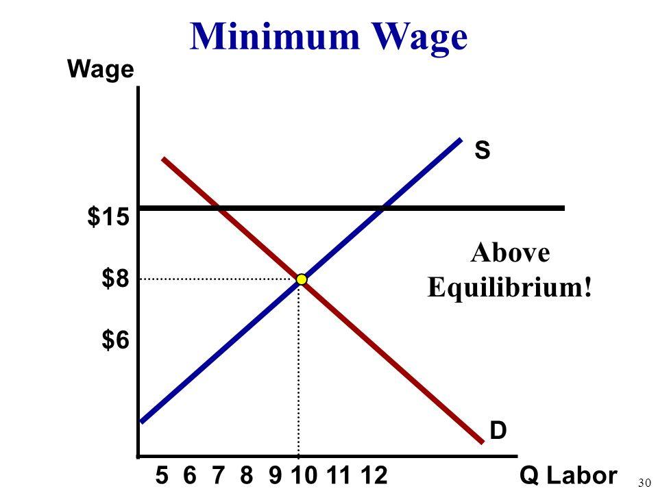 S Wage Q Labor D Minimum Wage Above Equilibrium! 30 $15 $8 $6 5 6 7 8 9 10 11 12