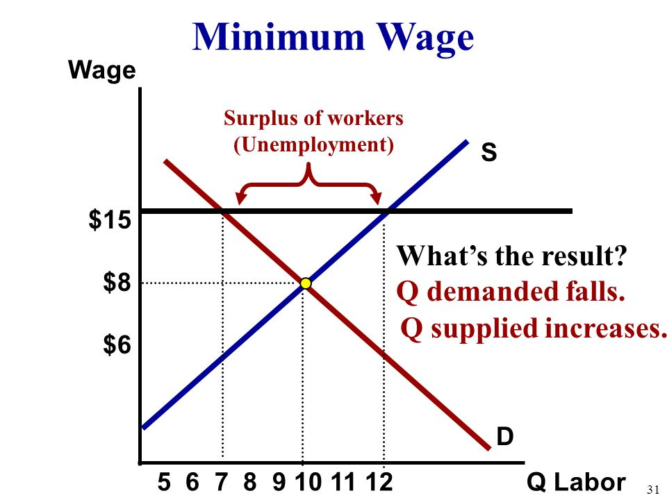 S Wage Q Labor D What's the result. Q demanded falls.