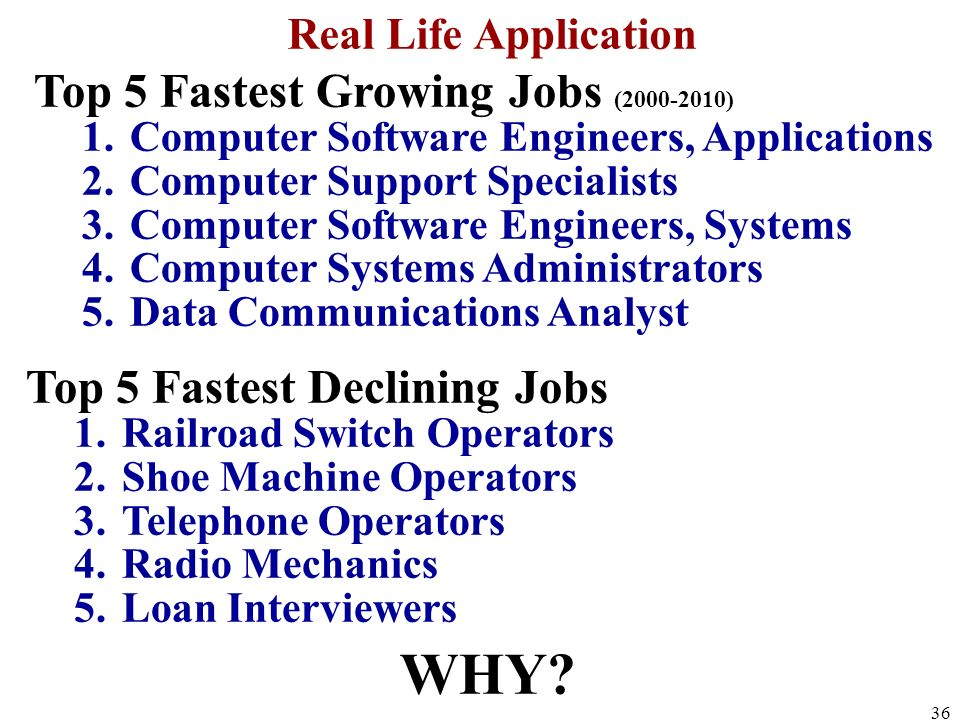 Real Life Application Top 5 Fastest Growing Jobs (2000-2010) 1.Computer Software Engineers, Applications 2.Computer Support Specialists 3.Computer Software Engineers, Systems 4.Computer Systems Administrators 5.Data Communications Analyst Top 5 Fastest Declining Jobs 1.Railroad Switch Operators 2.Shoe Machine Operators 3.Telephone Operators 4.Radio Mechanics 5.Loan Interviewers WHY.