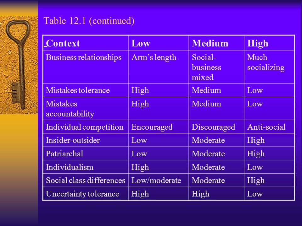 Table 12.1 (continued) - ContextLowMediumHigh Business relationshipsArm's lengthSocial- business mixed Much socializing Mistakes toleranceHighMediumLow Mistakes accountability HighMediumLow Individual competitionEncouragedDiscouragedAnti-social Insider-outsiderLowModerateHigh PatriarchalLowModerateHigh IndividualismHighModerateLow Social class differencesLow/moderateModerateHigh Uncertainty toleranceHigh Low