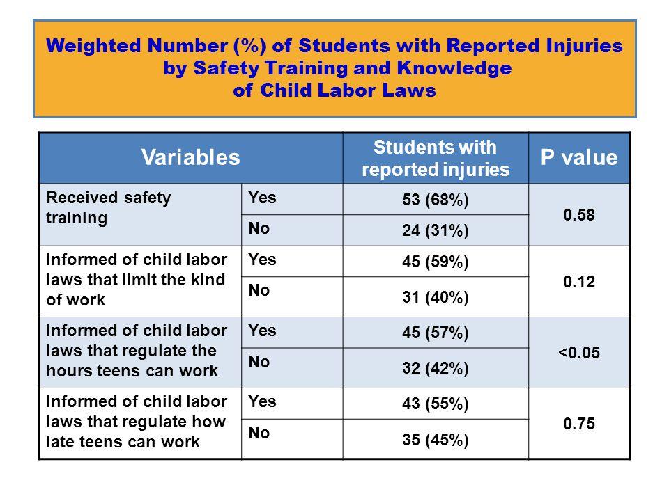 Initiatives Against Child Labour Edit