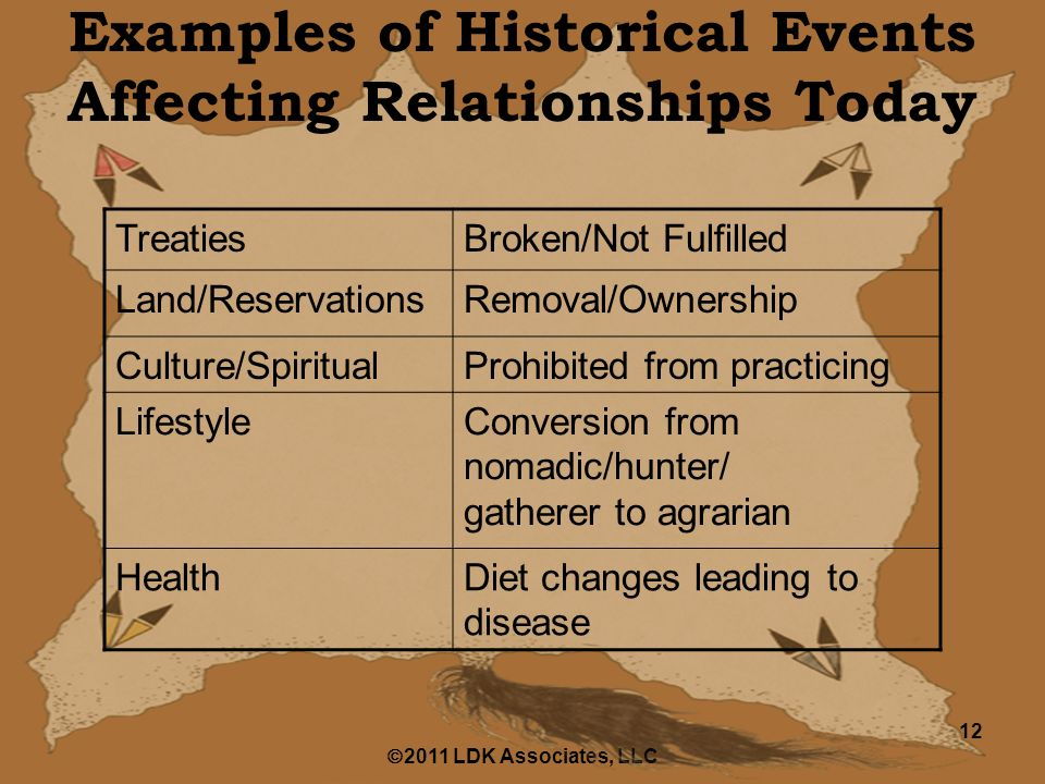  2011 LDK Associates, LLC 12 Examples of Historical Events Affecting Relationships Today TreatiesBroken/Not Fulfilled Land/ReservationsRemoval/Ownership Culture/SpiritualProhibited from practicing LifestyleConversion from nomadic/hunter/ gatherer to agrarian HealthDiet changes leading to disease
