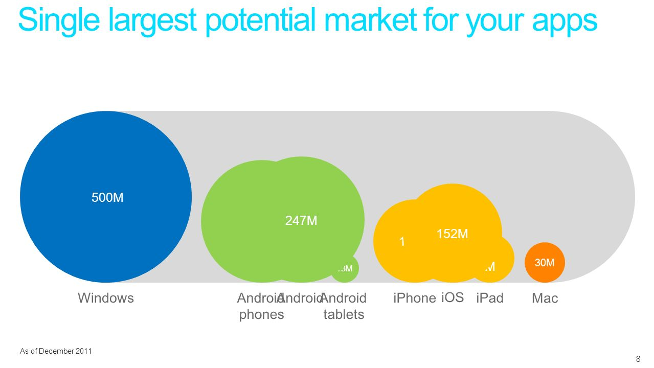 500M 234M 112M 40 M 13M 247M 152M 30M As of December 2011 Single largest potential market for your apps 8