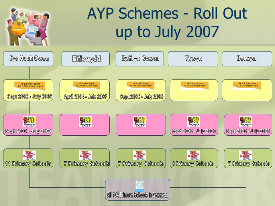 AYP Schemes - Roll Out up to July 2007