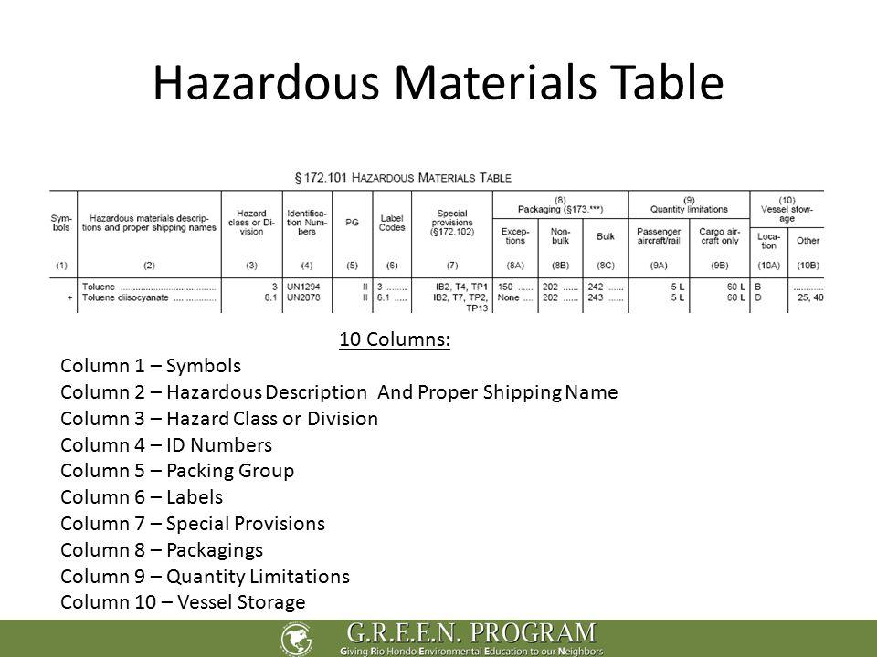 Hazardous Materials Table Idealstalist