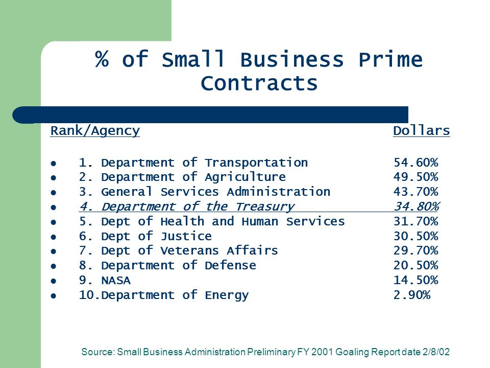 % of Small Business Prime Contracts Rank/AgencyDollars 1.