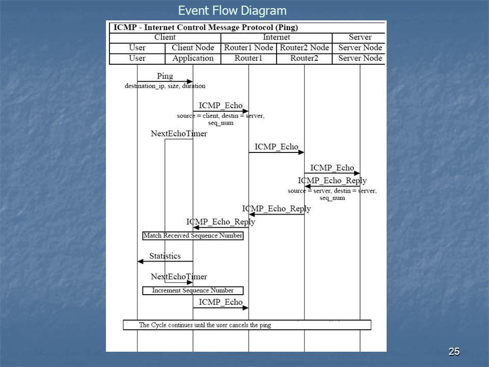 25 Event Flow Diagram