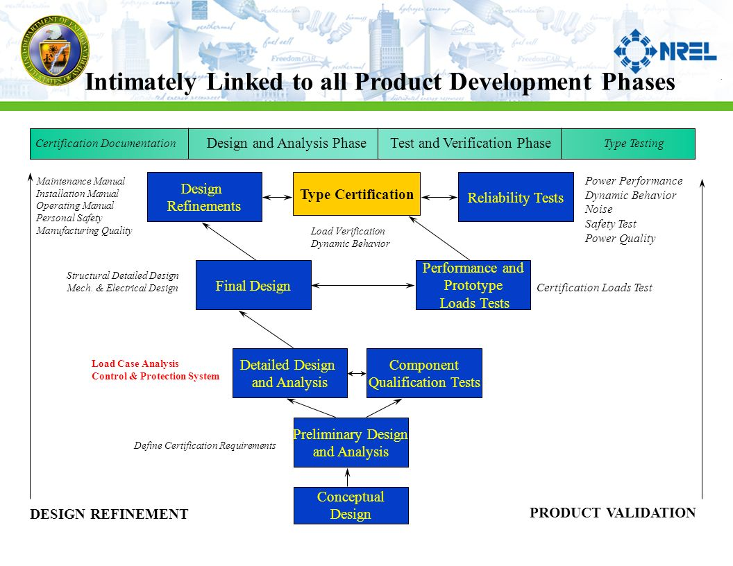 Design process supporting lwst 1eper understanding of technical 3 intimately linked to all product development phases product validation design and analysis phasetest and verification phase conceptual design preliminary 1betcityfo Choice Image