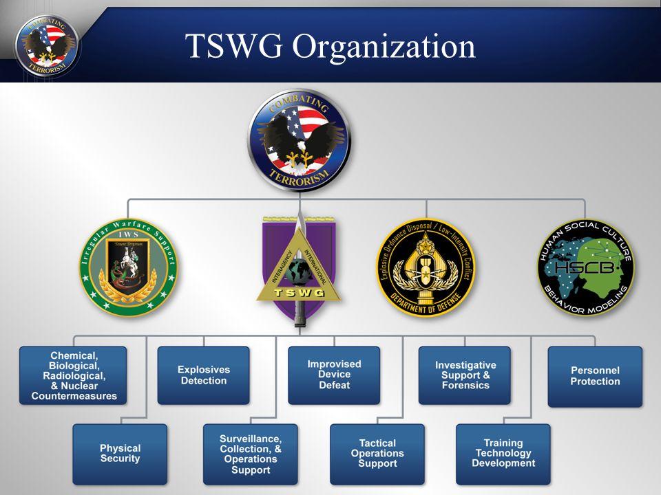 TSWG Organization